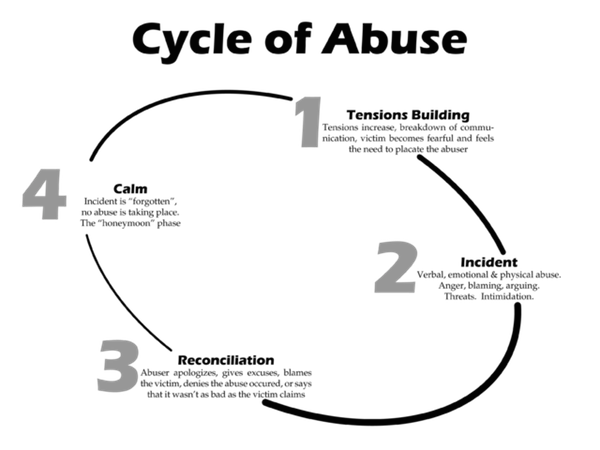 640px-Cycle_of_Abuse