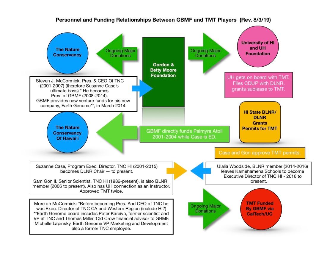 Rev. Relationships GBMF:etc